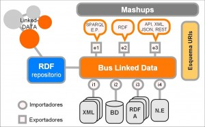 Arquitectura de un sistema Linked Government Data