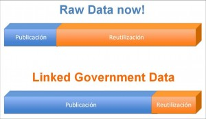 Raw Data now! vs. Linked Government Data